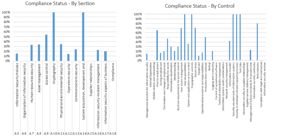 Sample Risk Assessment Report Scores (graphs)