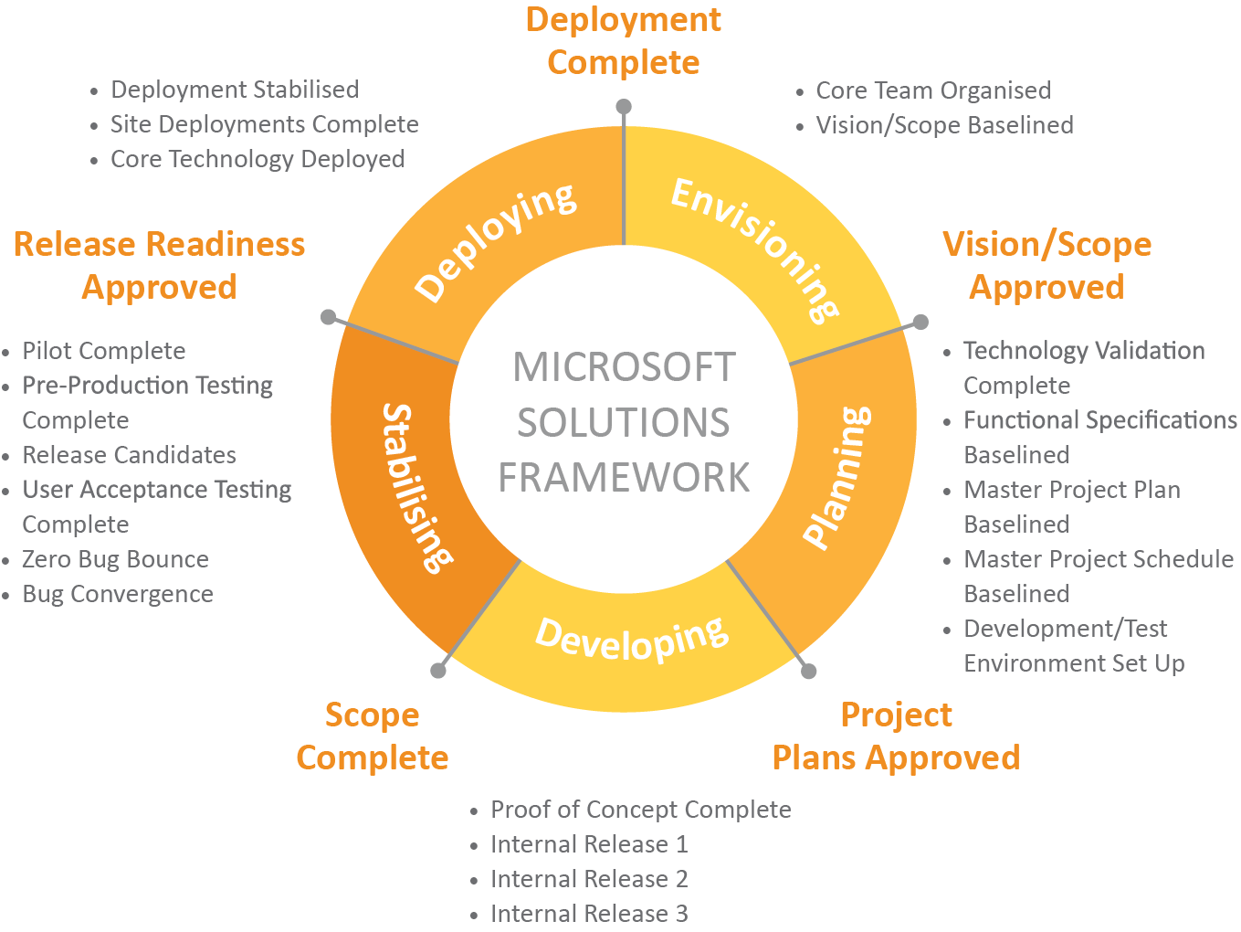 microsoft solutions framework This is the talk page for discussing improvements to the microsoft solutions framework article this is not a forum for general discussion of the article's subject: put new text under old text.