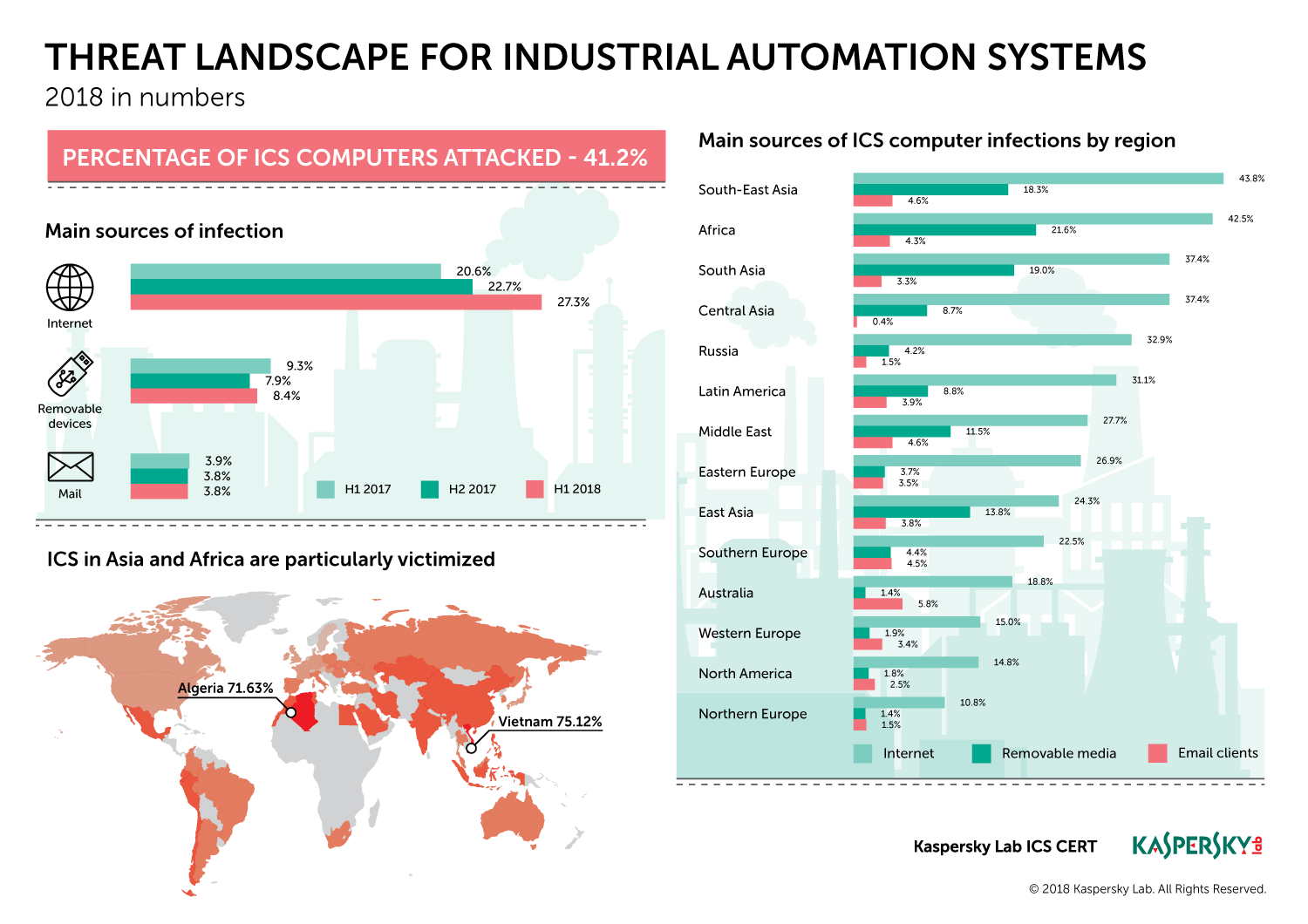 Threat landscape for industrial automation systems