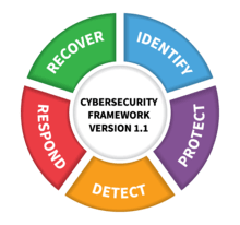 NIST Framework: Identify, Protect, Detect, Respond, Recover