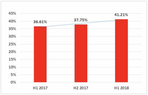 Percentage of ICS computers attacked (H1 2017 – H1 2018)